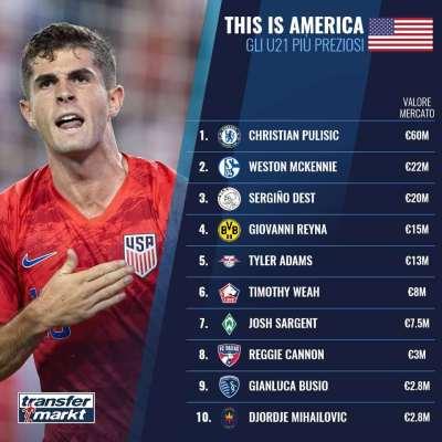 美国U21球员身价榜:普利西奇6000万欧居首,五人超千万