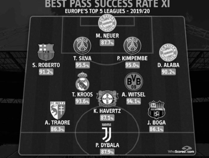 欧洲五大联赛传球成功率最佳阵:蒂亚戈-席尔瓦领衔