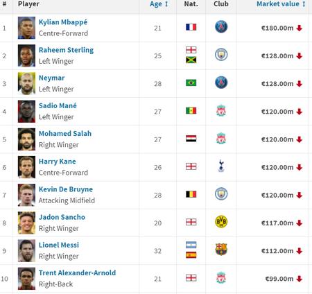 德转最新身价排行:姆巴佩1.8亿欧第一,梅西第九、C罗第46