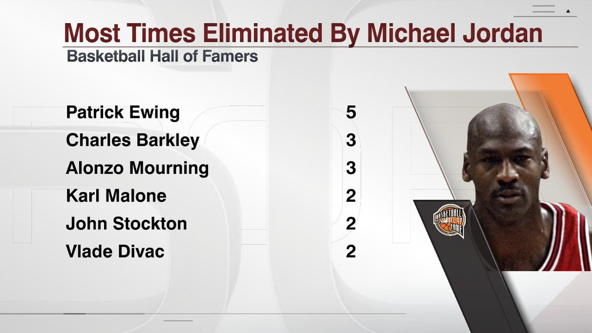 乔丹生涯在季后赛中击败名人堂球员20次,尤因被击败5次