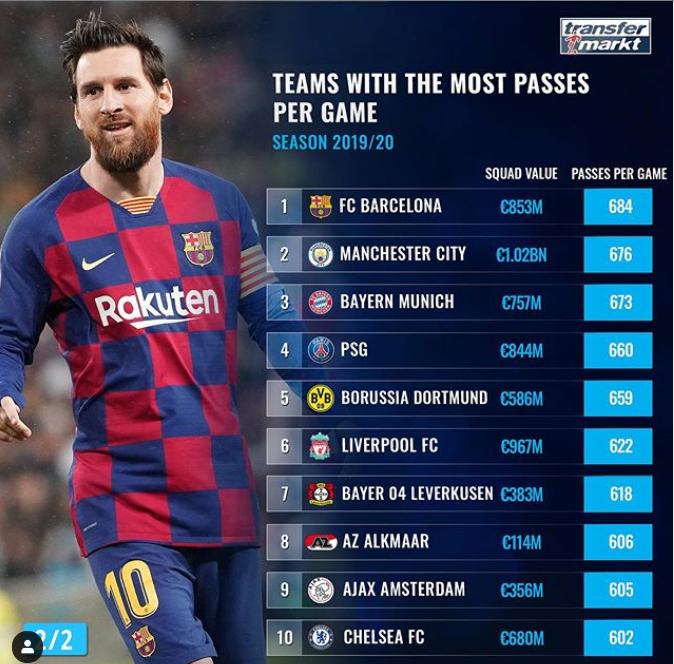 本赛季球队场均传球榜:巴萨、曼城、拜仁占据前三