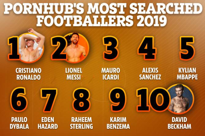 P站2019年球星搜索排行榜:C罗梅西前二,姆巴佩第五