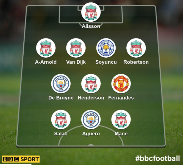 BBC评本赛季英超最佳阵:丁丁、B费入选,利物浦7人在列
