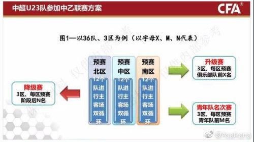 朱艺:理论上推算中超U23队或将占到中乙球队总数的1/3