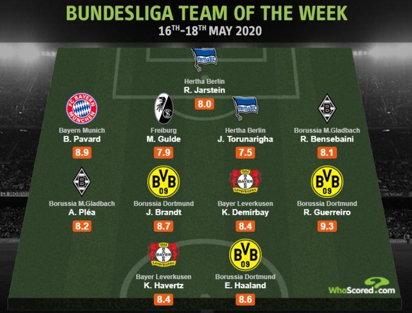德甲回归首轮最佳阵:哈兰德以及哈弗茨均在列
