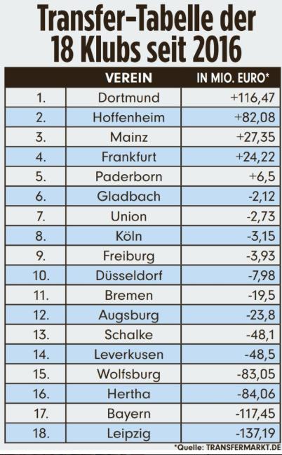 德甲球队近4年转会投入盘点:拜仁花了1亿,多特挣了1亿  足球话题区