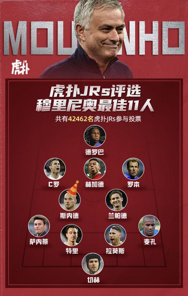 穆里尼奥最佳11人评选出炉,林加德爆冷入选  网友亮回复:林皇教你们踢球 旁边几个球王看好了