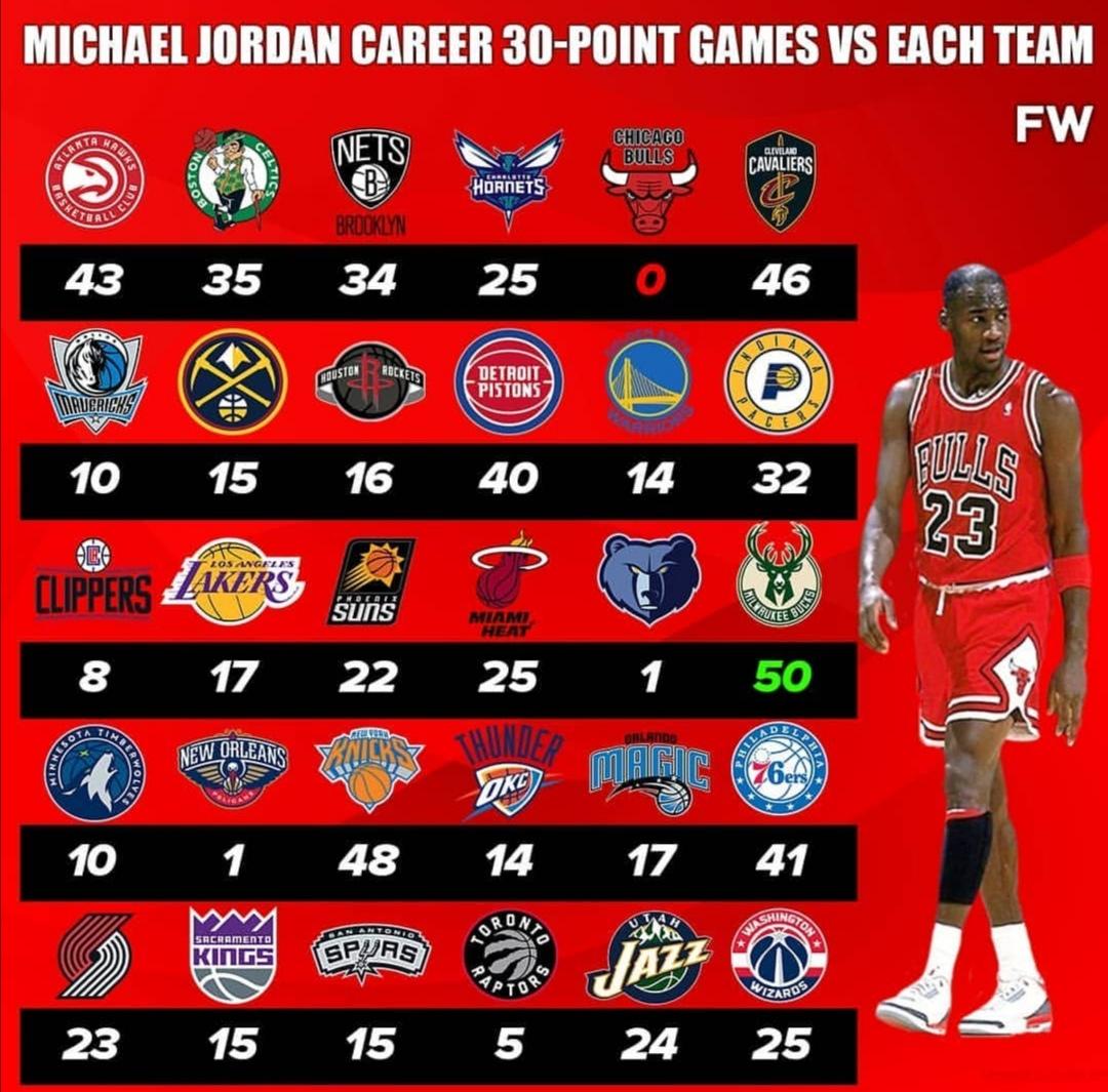 乔丹生涯对阵各队30 次数统计:对雄鹿50次30