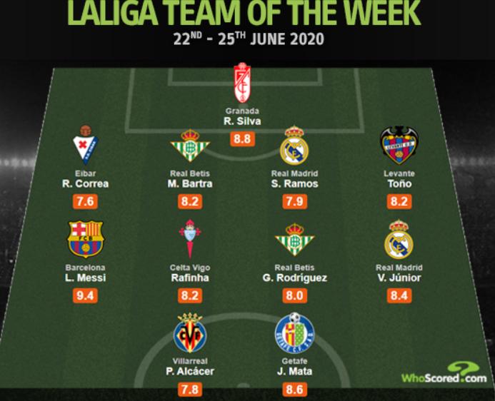 WhoScored西甲周最佳:梅西、拉莫斯入选,帕科在列