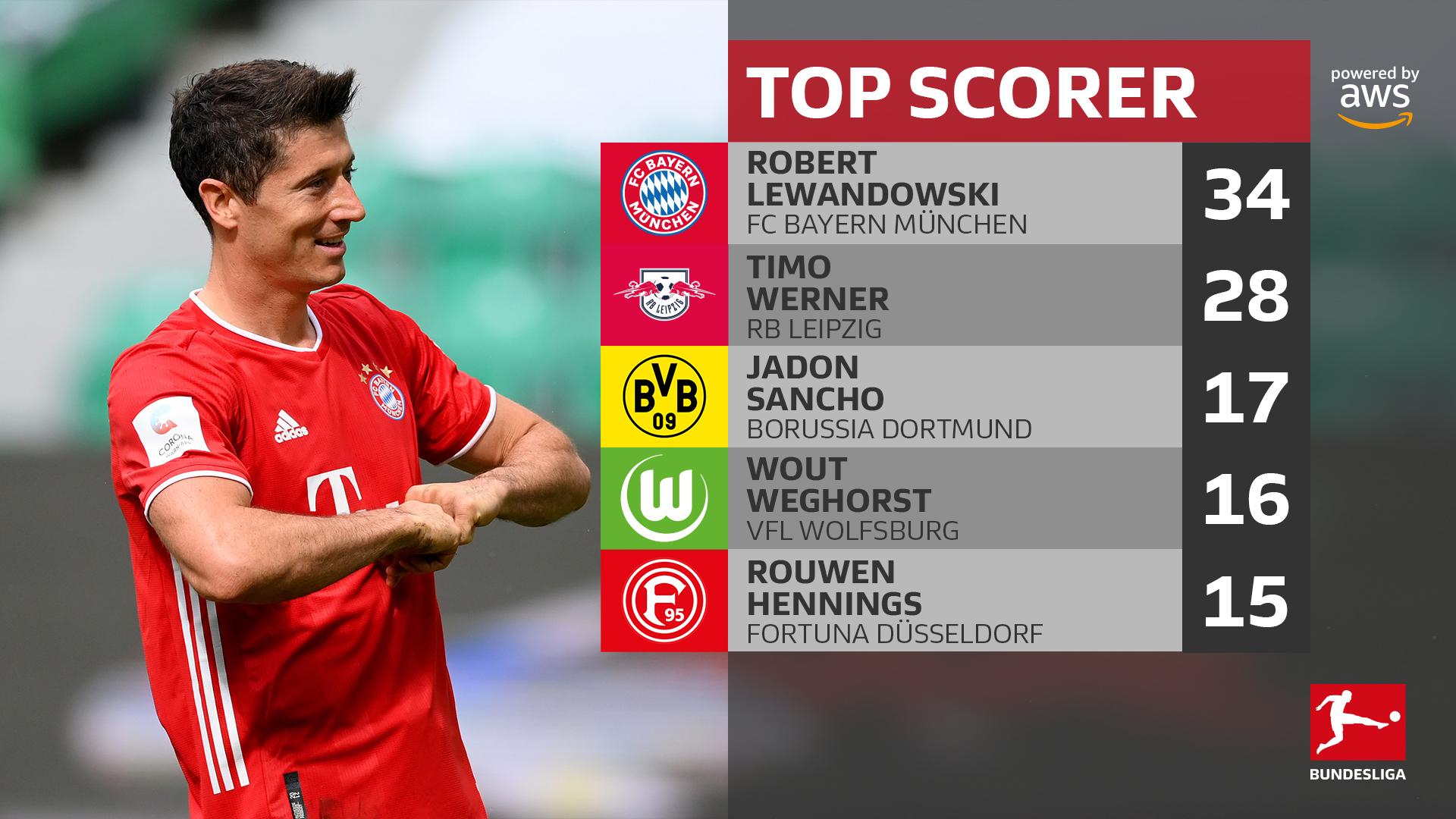 德甲赛季射手榜:莱万维尔纳桑乔前3,哈兰德第6
