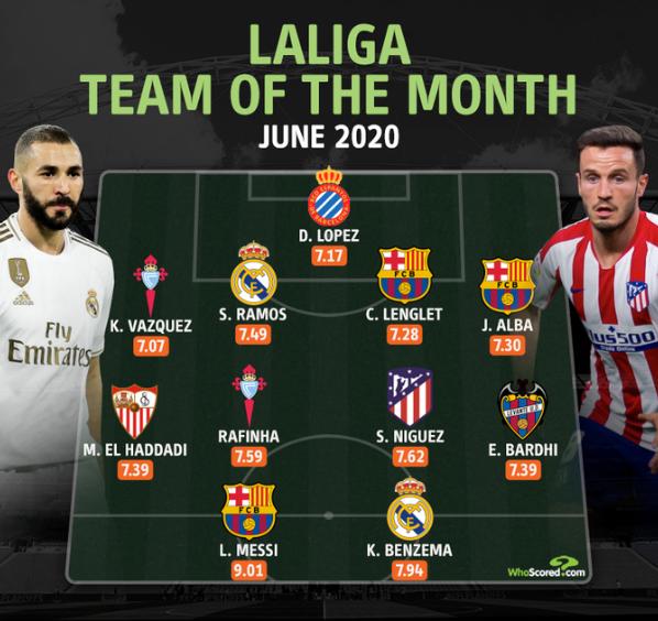 WhoScored西甲6月最佳阵:梅西、本泽马、拉莫斯在列