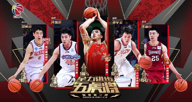 CBA复赛第2周进步五虎将:邹雨宸、张涵钧领衔