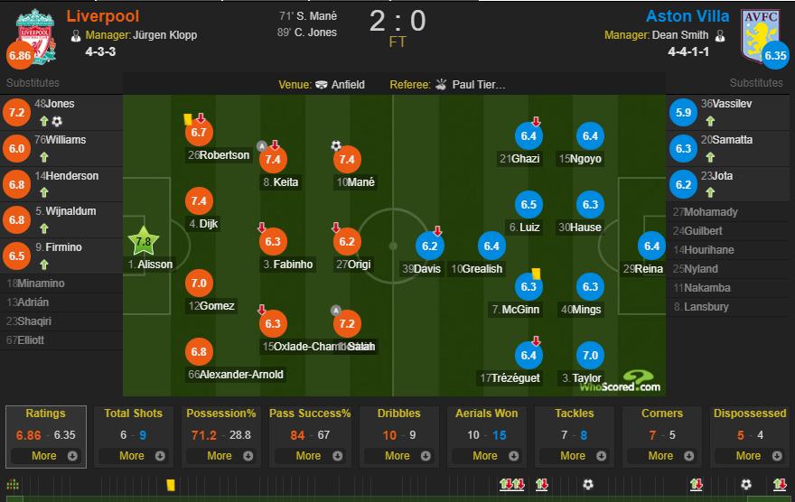 利物浦VS维拉赛后评分:阿利松最佳,萨拉赫、马内高分