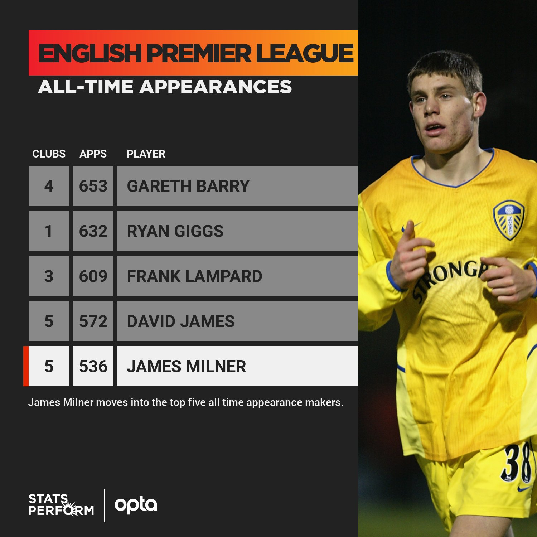 米尔纳英超出场已达536场,上升至英超历史第5位