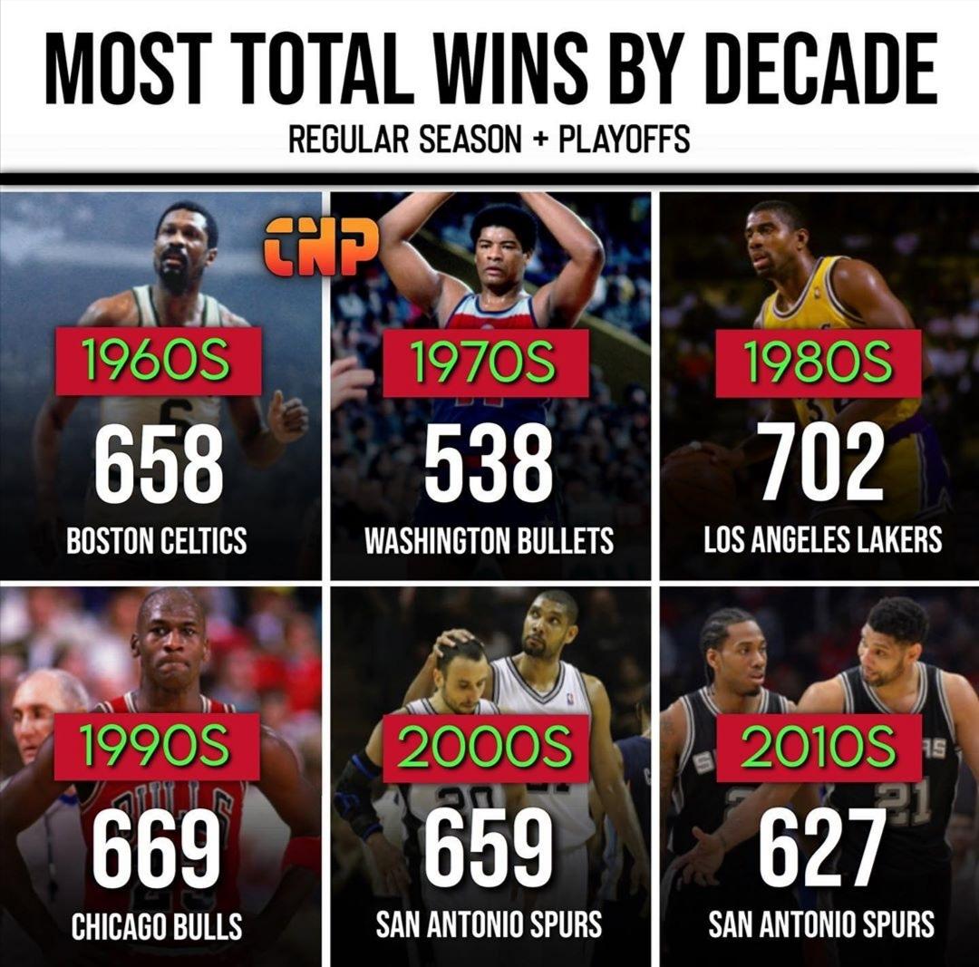 各年代获胜场次最多球队:湖人80年代赢下702场