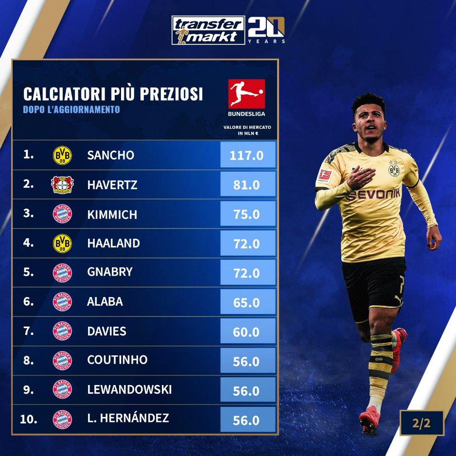 德甲球员身价榜:桑乔哈弗茨基米希前3