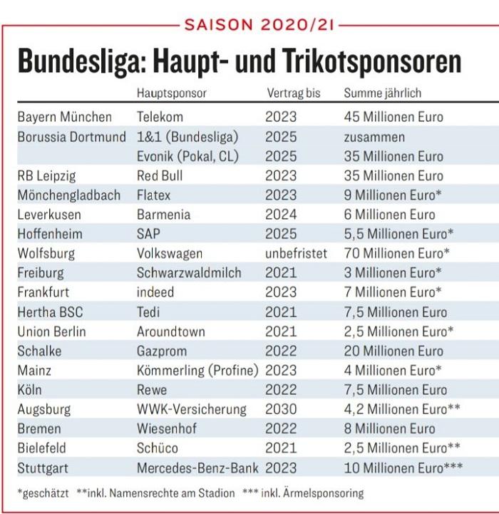 德甲球衣赞助费排名:沃尔夫斯堡7000万欧居首