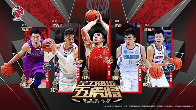 CBA复赛第3周全力进步五虎将:邹雨宸、贺天举领衔