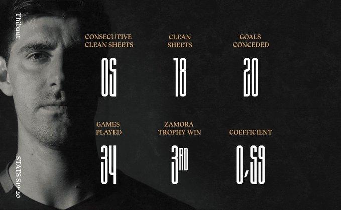 库尔图瓦:天道酬勤,西甲最佳门将奖杯属于协作的整支球队