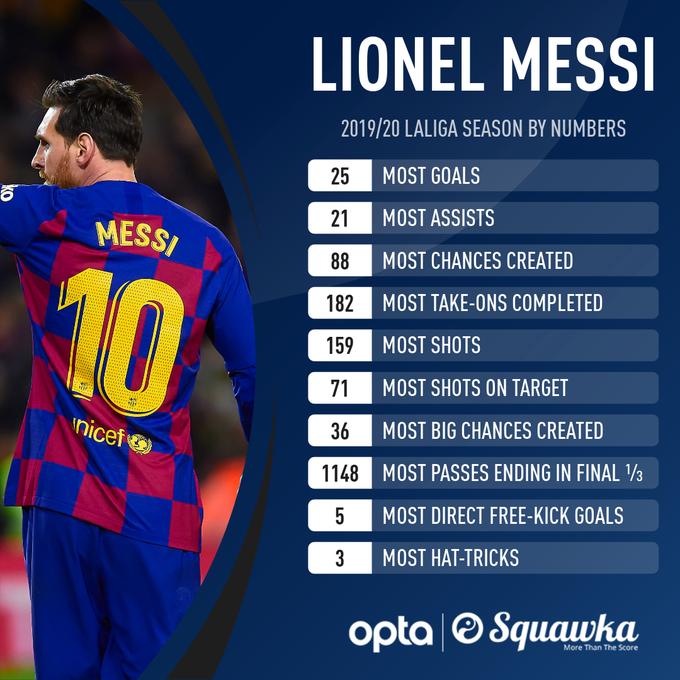MOSSI!进球助攻过人,梅西本赛季10项个人数据列西甲第一