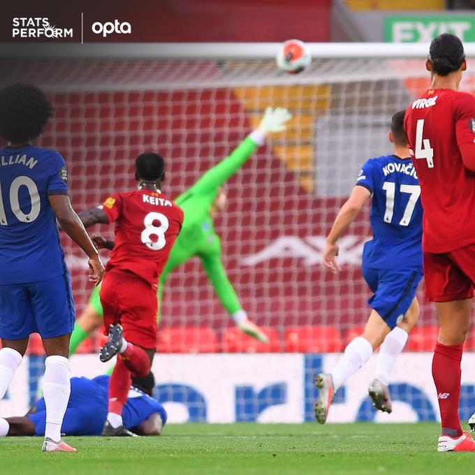 凯塔打进红军主场第2球,利物浦本赛季8人禁区外破门冠绝英超