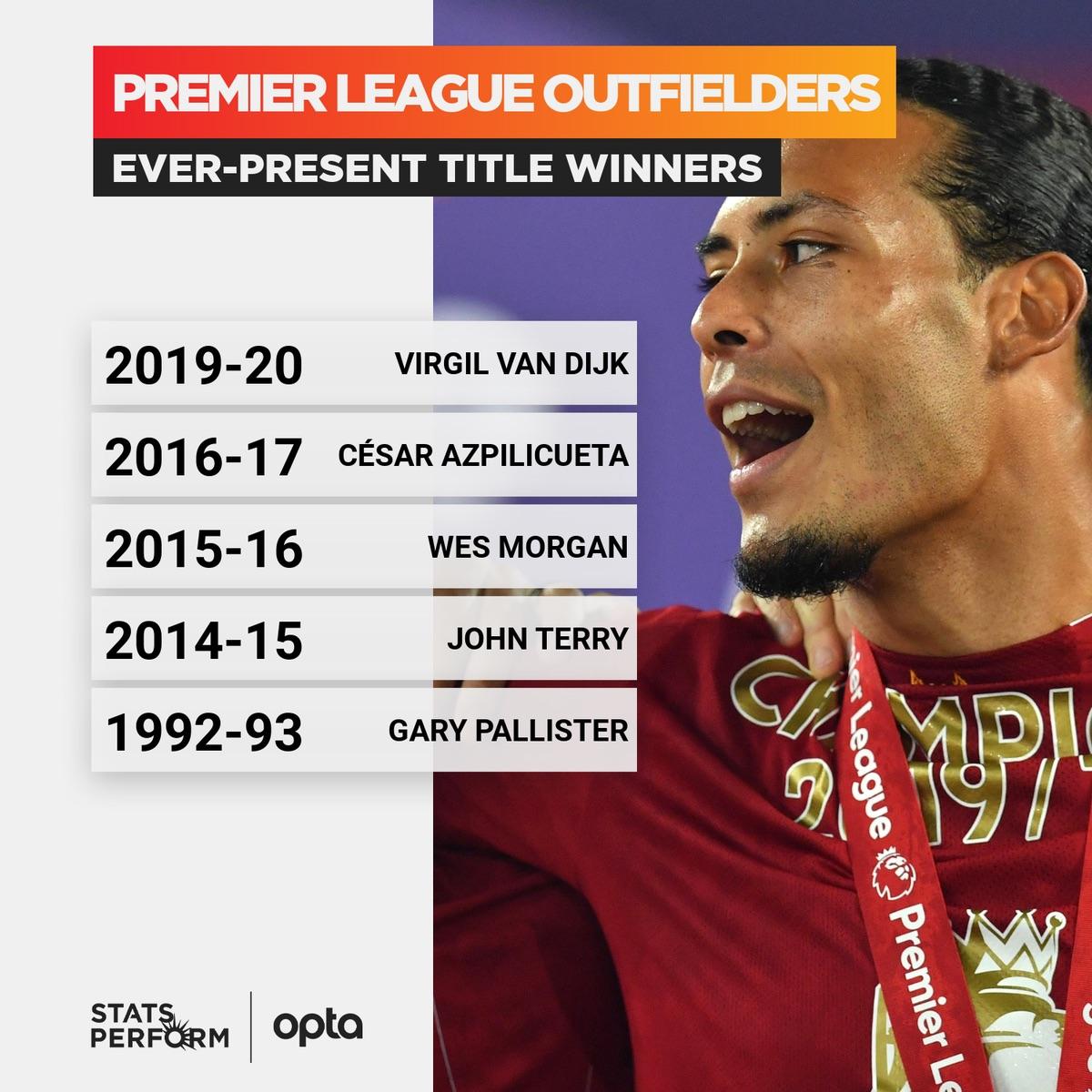 冠军基石!范戴克踢满利物浦本赛季所有英超比赛