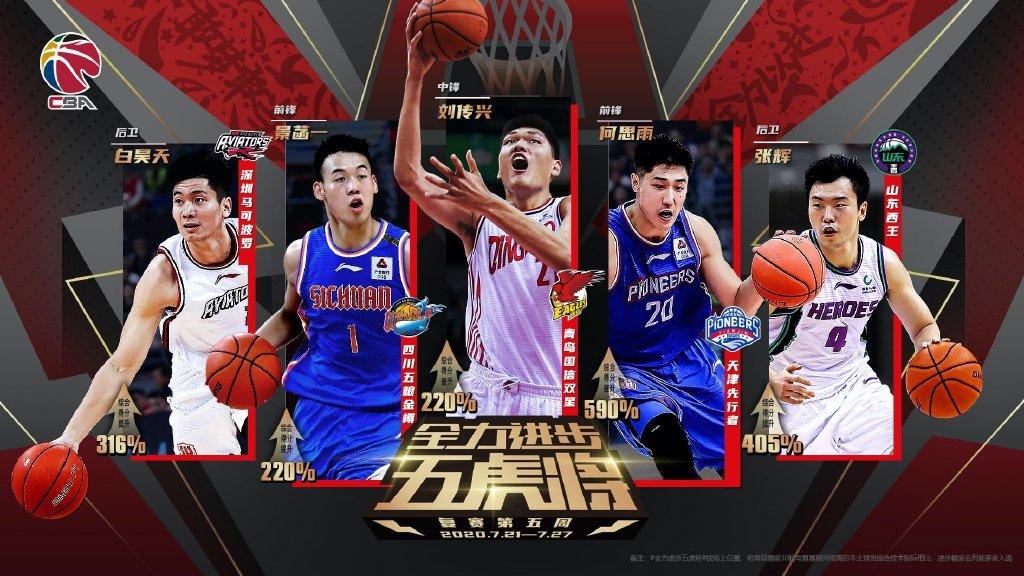 CBA复赛第五周全力以赴五虎将名单:刘传兴与张辉等人入选