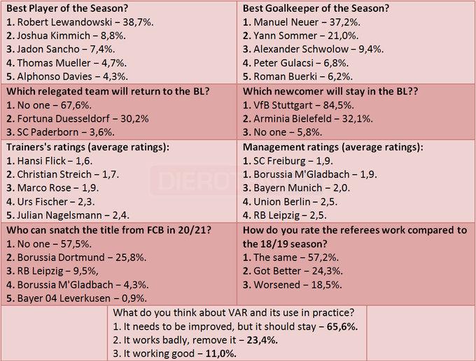 踢球者民调:莱万诺伊尔赛季最佳球员,弗里克最佳教练