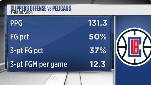 快船对鹈鹕前3场数据:场均轰下131.3分,命中率50%