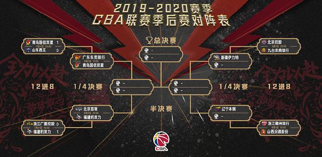 CBA公布季后赛次轮时间表:8月2日青岛先战广东