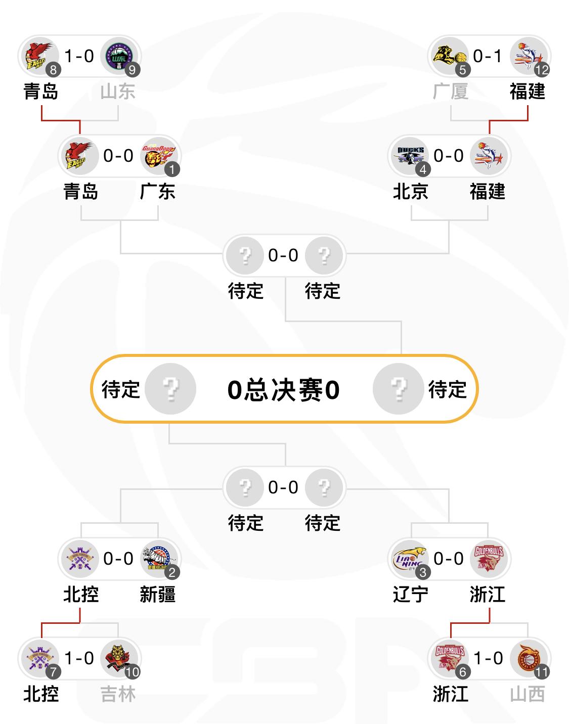 8强对阵出炉:广东VS青岛、新疆VS北控