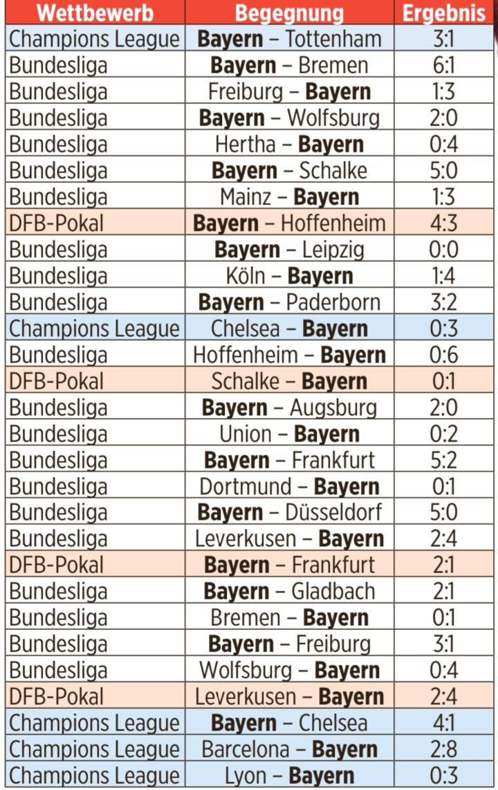 拜仁已经连续29场不败,28胜并打进98球丢23球