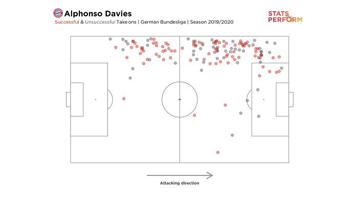 阿方索-戴维斯本赛季尝试145次过人10,拜仁球员中最高