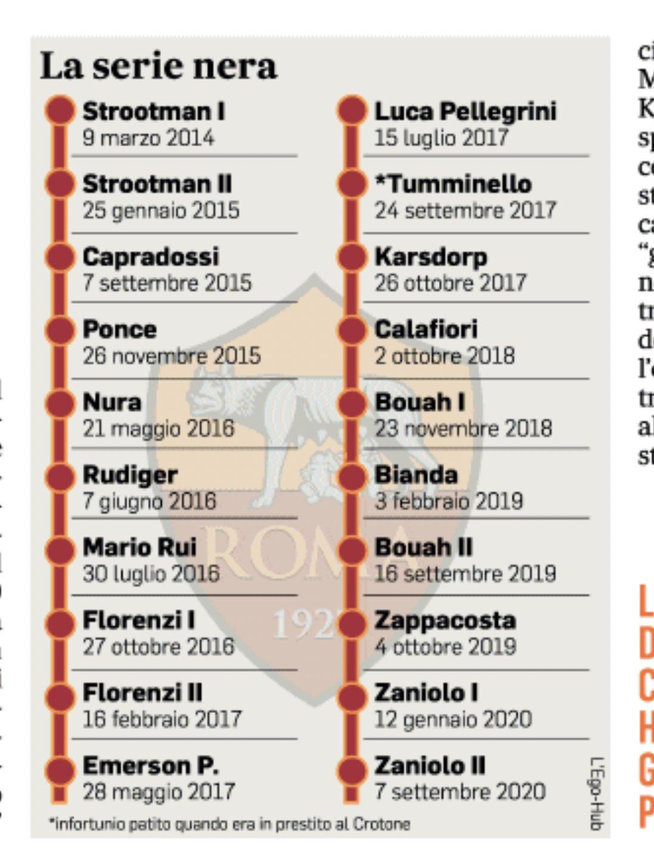 罗马2014年至今已发生20起十字韧带断裂,多人伤情反复
