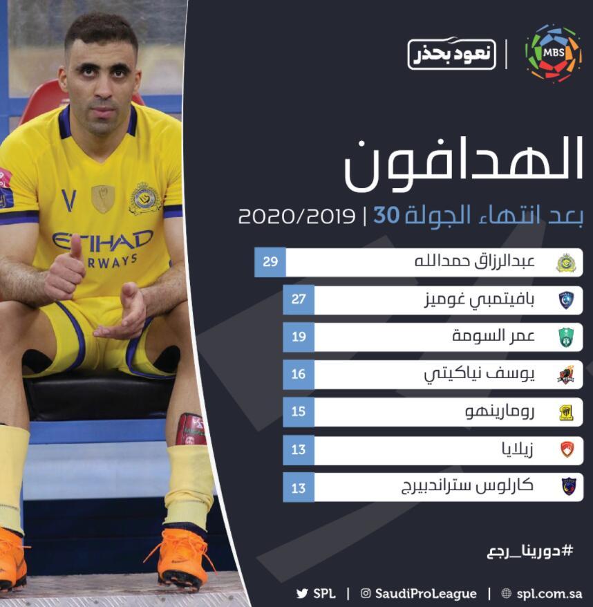 哈默德蝉联沙特联赛金靴,两赛季68次出场狂轰86球 第1张