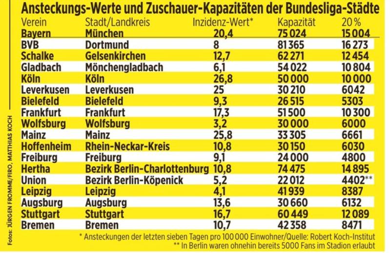 德国联邦政府同意20%球迷入场观赛,<a href=