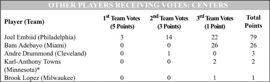 其他获得最佳阵容选票的中锋:恩比德领衔