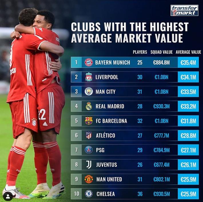 德转球队平均身价榜:拜仁居首,利物浦曼城皇马巴萨2-5位