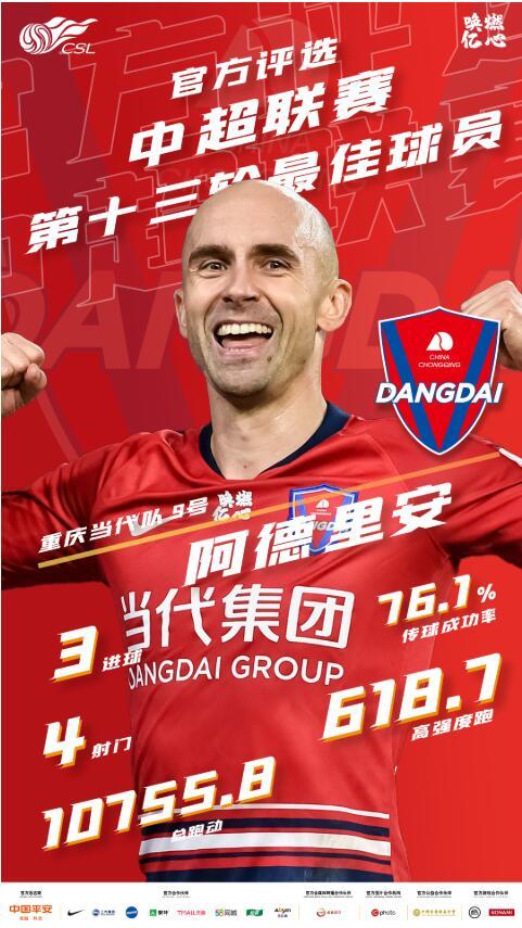 官方:重庆当代外援阿德里安当选中超第13轮最佳球员