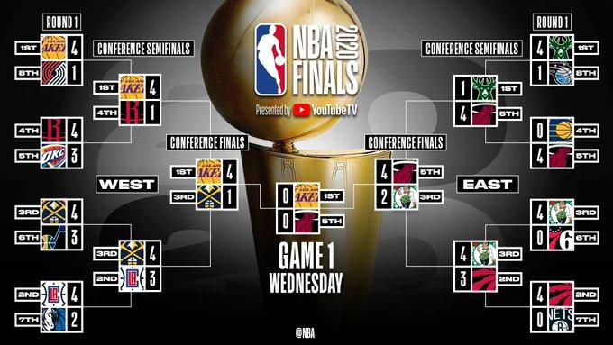 NBA官推发布对阵图:湖人热火会师总决赛,角逐总冠军