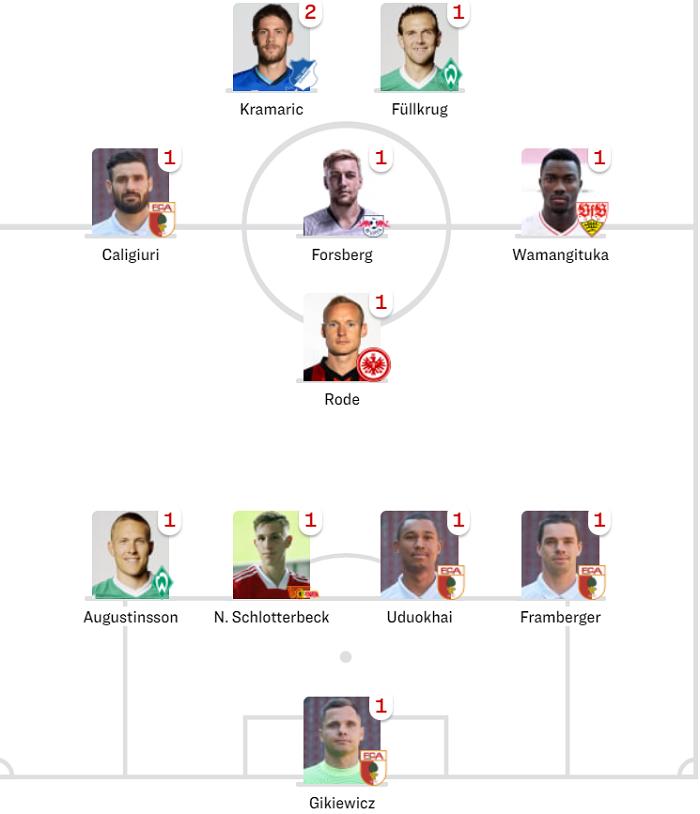 踢球者德甲第二轮最佳阵容:克拉马里奇领衔