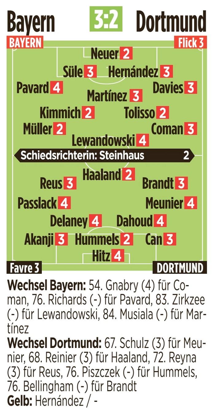 图片报拜仁多特赛后评分:基米希、穆勒和哈兰德等多人高分