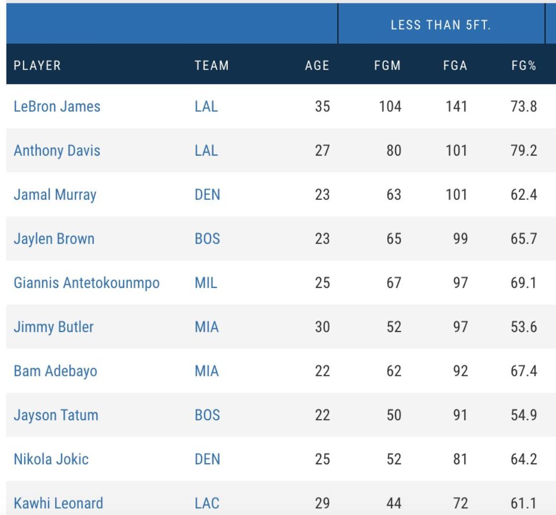 本赛季季后赛5尺内的投篮榜中詹姆斯AD分列第一第二位