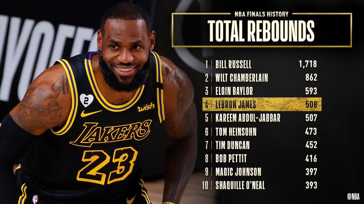 勒布朗生涯总决赛篮板数达到508,升至历史第4位