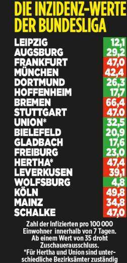 德甲各队所在城市新冠确诊率:慕尼黑仍居高不下