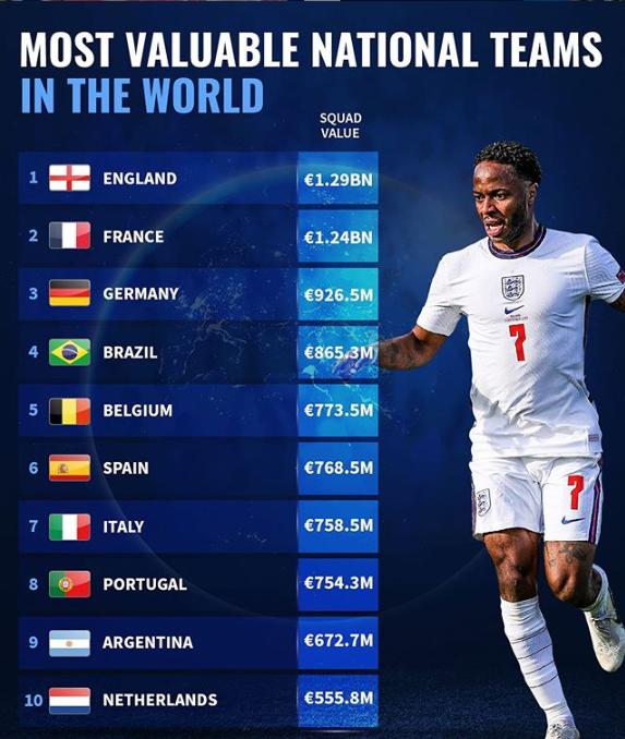 德转国家队身价榜:英法德前3,巴西第4葡萄牙第8阿根廷第9