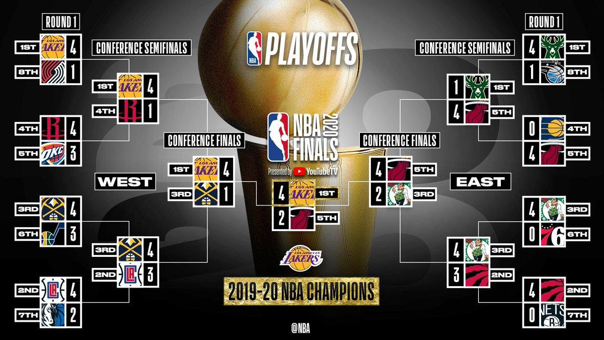 NBA官方推特发布本赛季季后赛最终对阵图:湖人总冠军