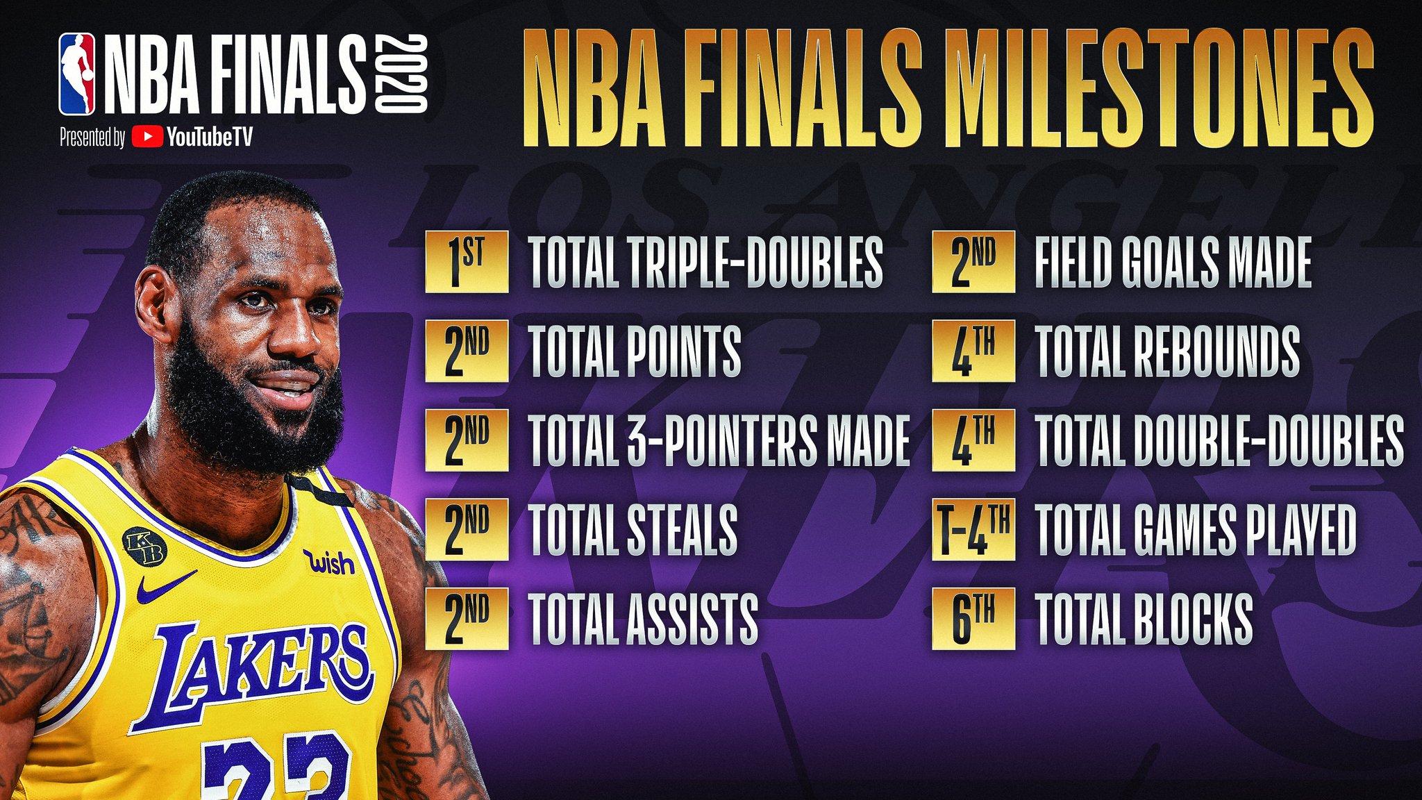 行走的记录册!NBA官推多图总结詹姆斯总决赛纪录大全