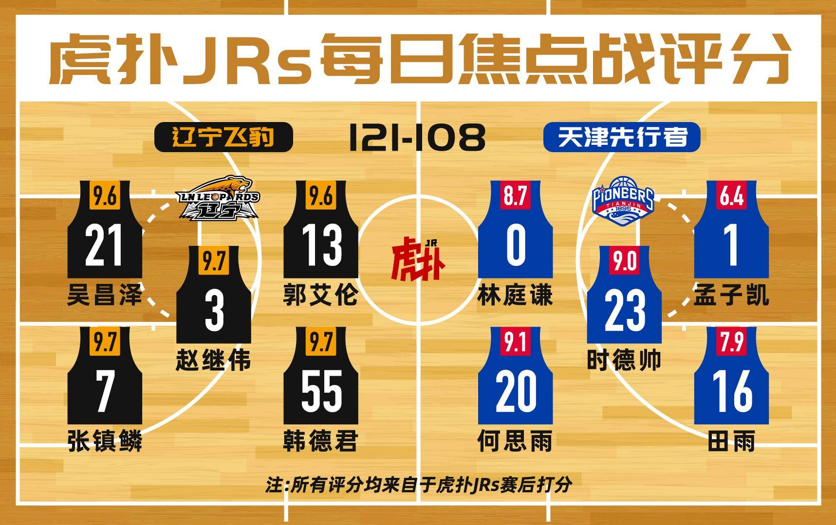 虎扑JRs焦点战评分,辽宁全队高分,林庭谦首秀获评8.7分