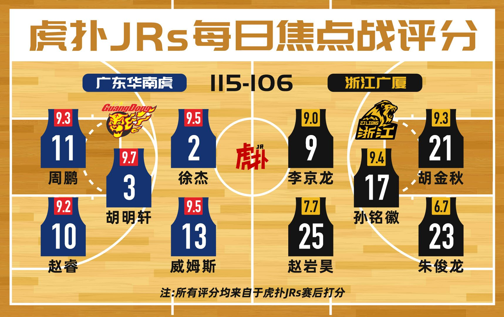 虎扑JRs焦点战评分:广东胡明轩9.7分,广厦朱俊龙6.7分